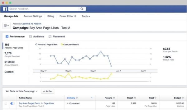 Facebook Ads Management In LA